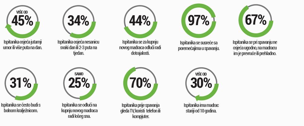 Ključni rezultati o spanju Slovencev
